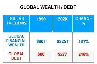 global wealth to debt ratio