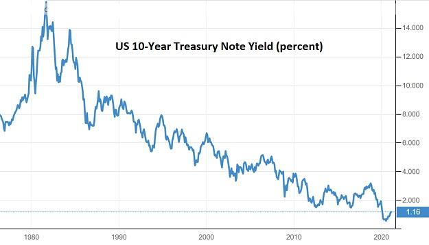 10-Year Treasury Feb 2021