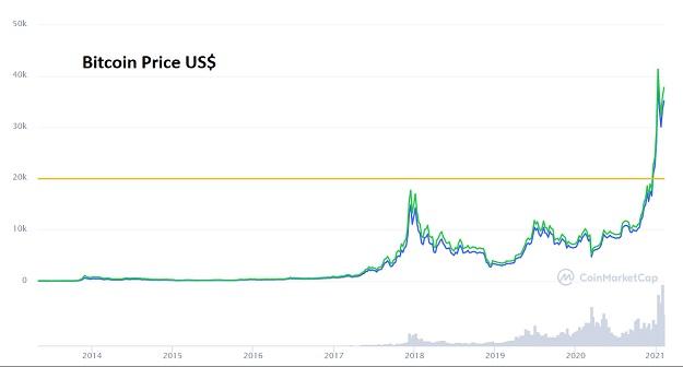 Bitcoin Feb 2021