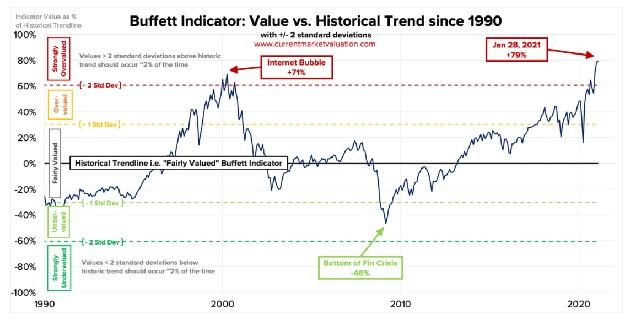 Buffet Indicator Feb 2021