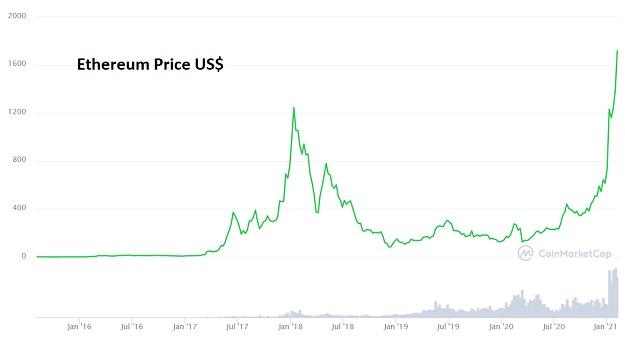 Ethereum price Feb 2021