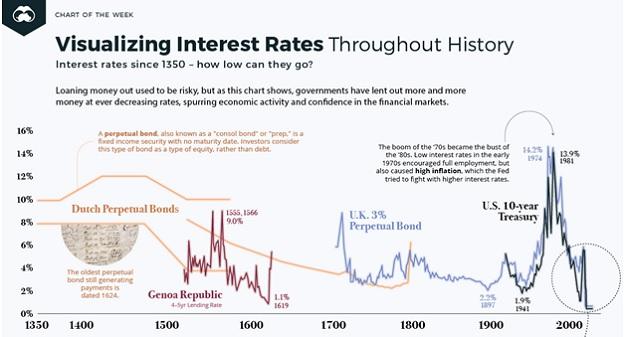 interest rates historical
