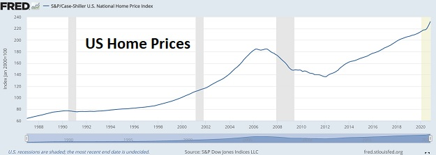 US home prices Feb 2021