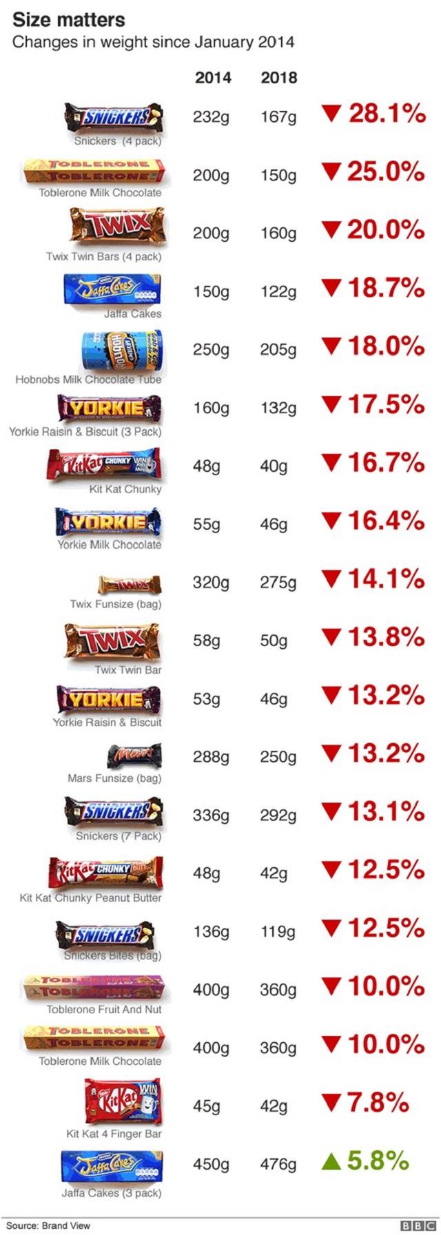 candy bar shrinkflation