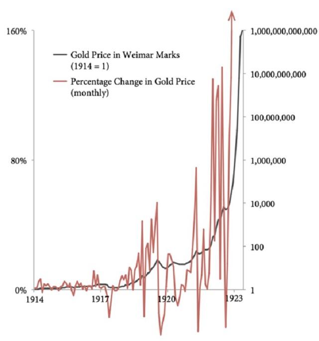 gold in Weimar Republic