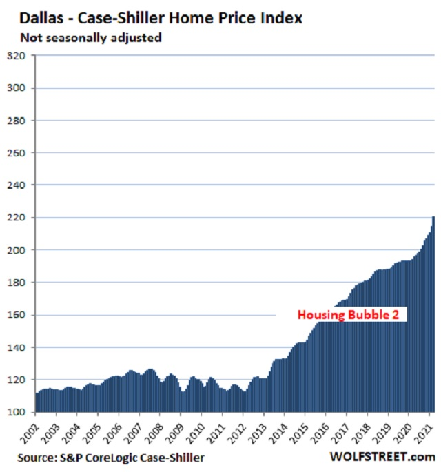 home prices May 2021