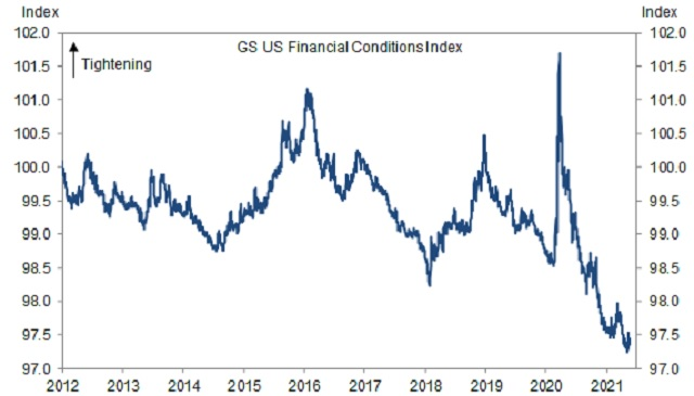 US financial conditions