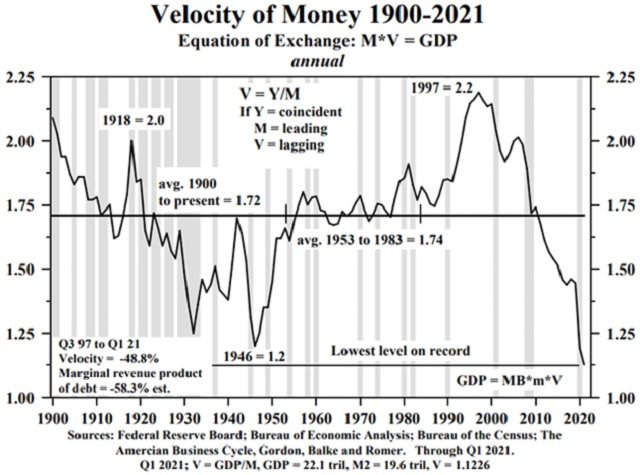 velocity of money historical